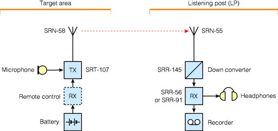 What are some examples of surveillance listening devices?