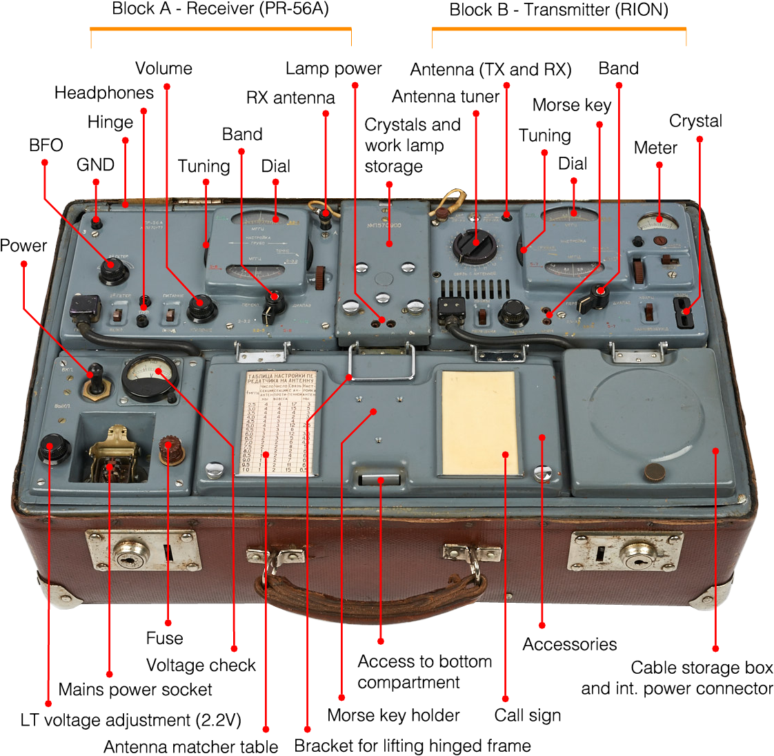 Rion P 57 Meter Fuse Box Holder It Has A For Checking The Internal 15v Lt And 240v Ht Power Rails